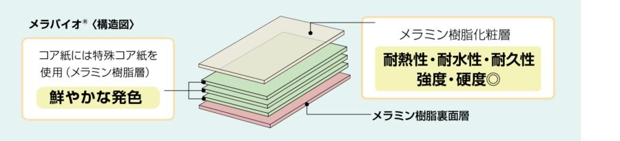 メラミン化粧板「メラバイオ®」 イメージ