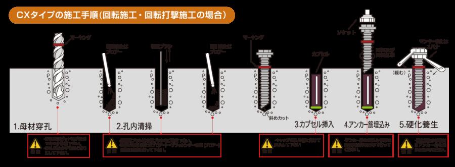 CXタイプの施工手順 イメージ