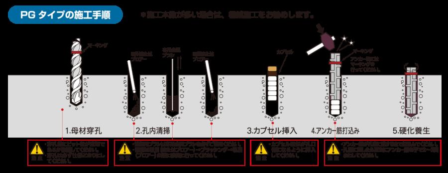 PGタイプの施工手順 イメージ