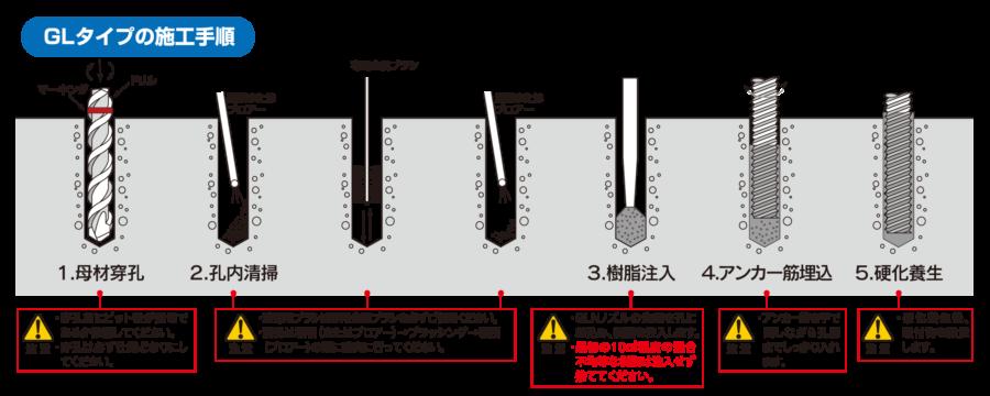 GLタイプの施工手順 イメージ
