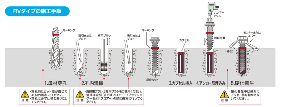 RVタイプの施工手順 イメージ