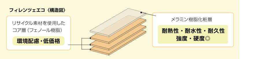 メラミン化粧板「フィレンツェ エコ」構造図 イメージ