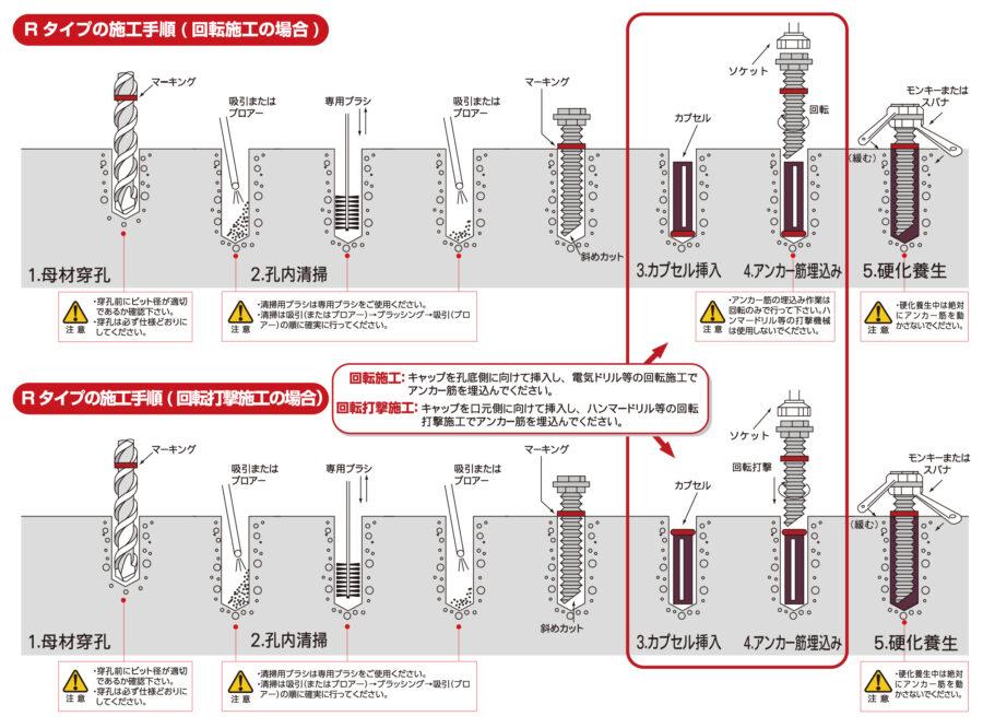 Rタイプの施工手順 イメージ