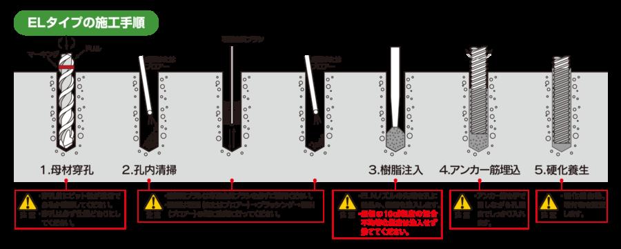 ELタイプの施工手順 イメージ