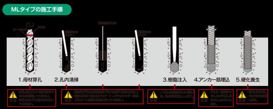 MLタイプの施工手順 イメージ