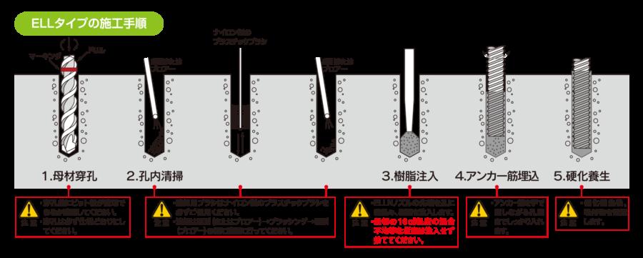ELLタイプの施工手順 イメージ