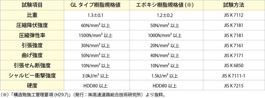 樹脂硬化物の物性規格 イメージ